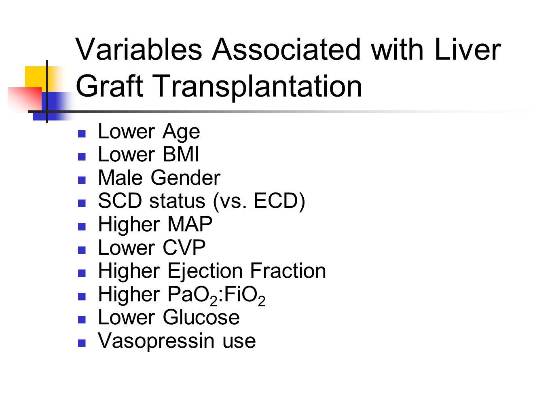 Variables Associated with Liver Graft Transplantation Lower Age Lower BMI Male Gender SCD status (vs. ECD) Higher MAP Lower CVP Higher Ejection Fracti