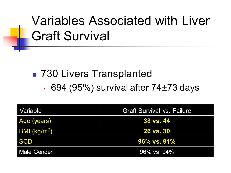 Variables Associated with Liver Graft Survival 730 Livers Transplanted 694 (95%) survival after 74±73 days VariableGraft Survival vs.