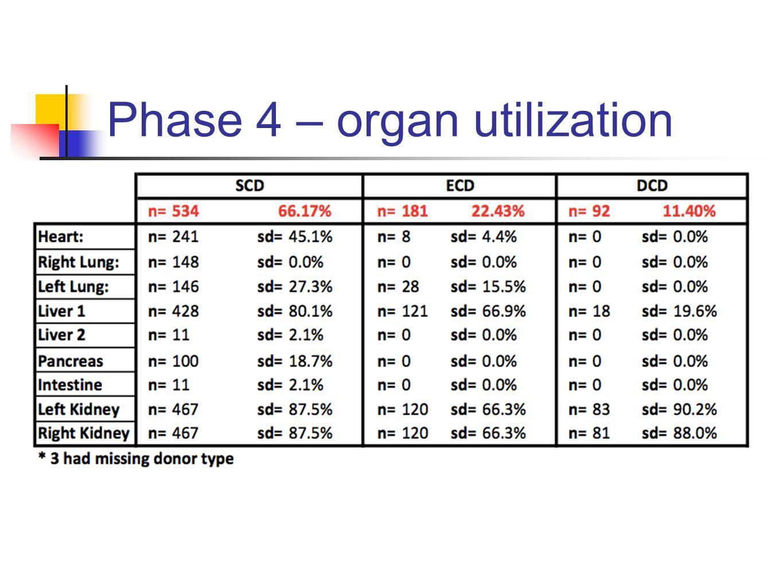 Phase 4 – organ utilization