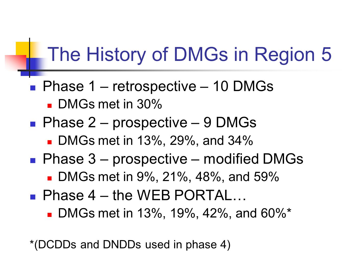 The History of DMGs in Region 5 Phase 1 – retrospective – 10 DMGs DMGs met in 30% Phase 2 – prospective – 9 DMGs DMGs met in 13%, 29%, and 34% Phase 3 – prospective – modified DMGs DMGs met in 9%, 21%, 48%, and 59% Phase 4 – the WEB PORTAL… DMGs met in 13%, 19%, 42%, and 60%* *(DCDDs and DNDDs used in phase 4)