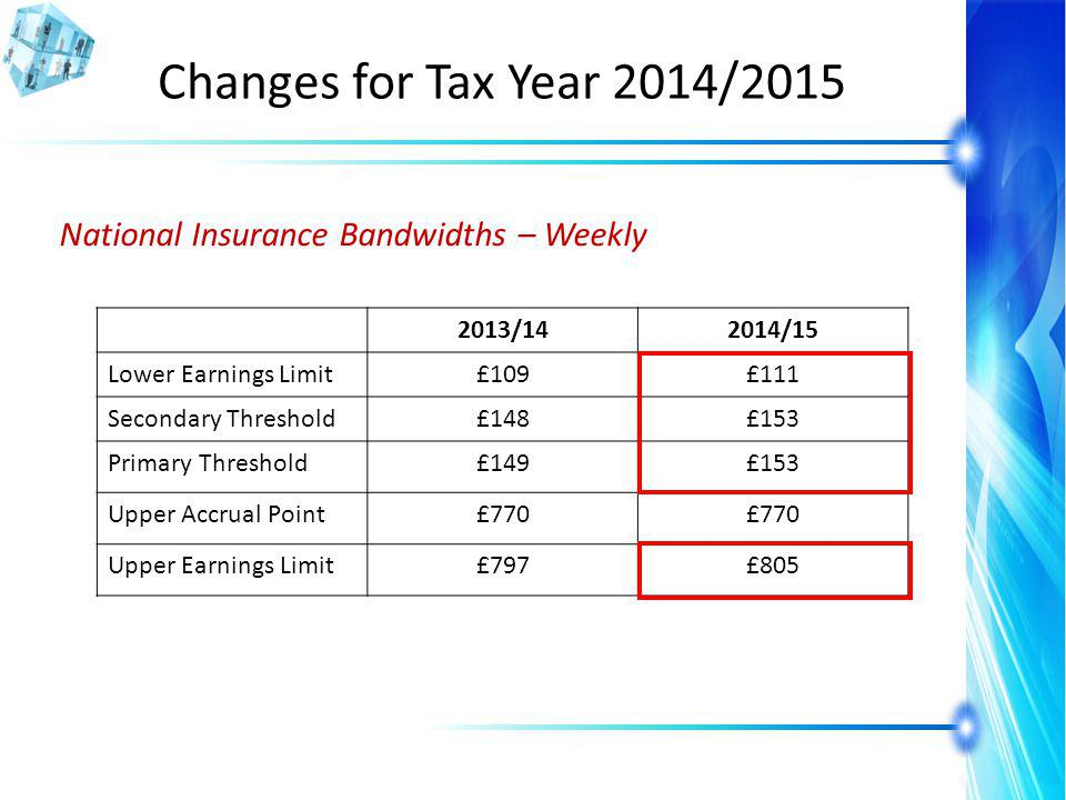 Changes for Tax Year 2014/2015 National Insurance Bandwidths – Weekly 2013/142014/15 Lower Earnings Limit£109£111 Secondary Threshold£148£153 Primary Threshold£149£153 Upper Accrual Point£770 Upper Earnings Limit£797£805