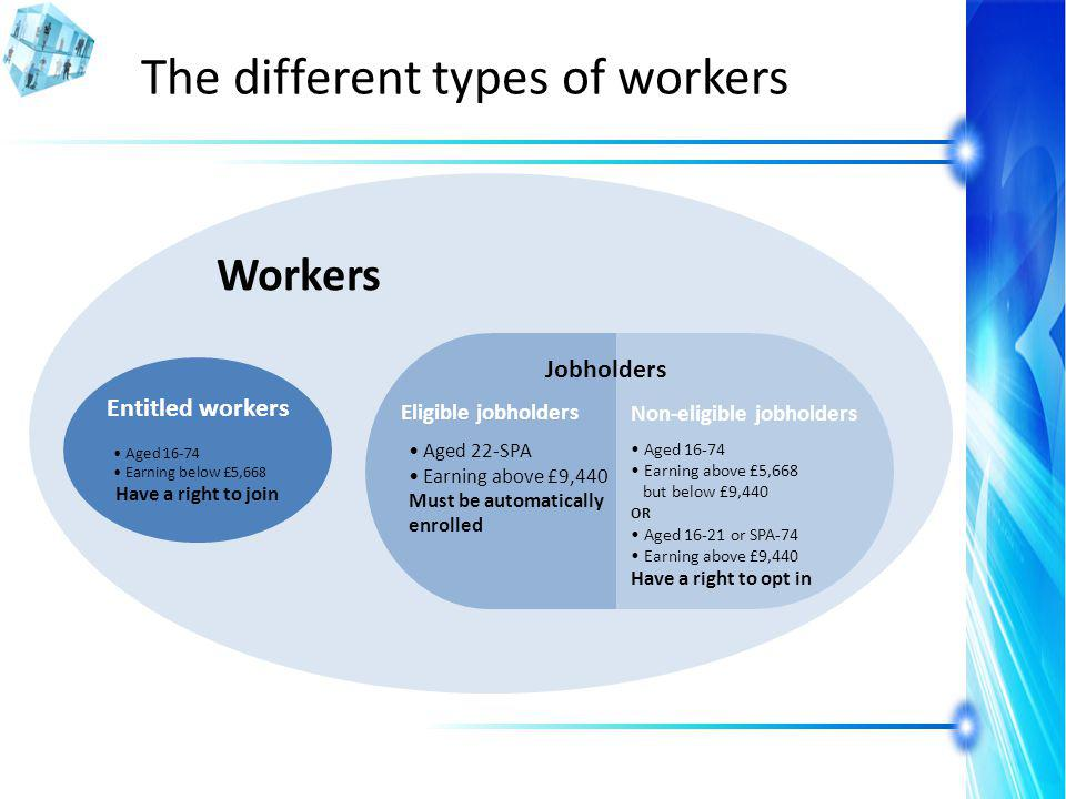The different types of workers Workers Aged 16-74 Earning below £5,668 Have a right to join Jobholders Aged 22-SPA Earning above £9,440 Must be automatically enrolled Aged 16-74 Earning above £5,668 but below £9,440 OR Aged 16-21 or SPA-74 Earning above £9,440 Have a right to opt in Eligible jobholders Non-eligible jobholders Entitled workers