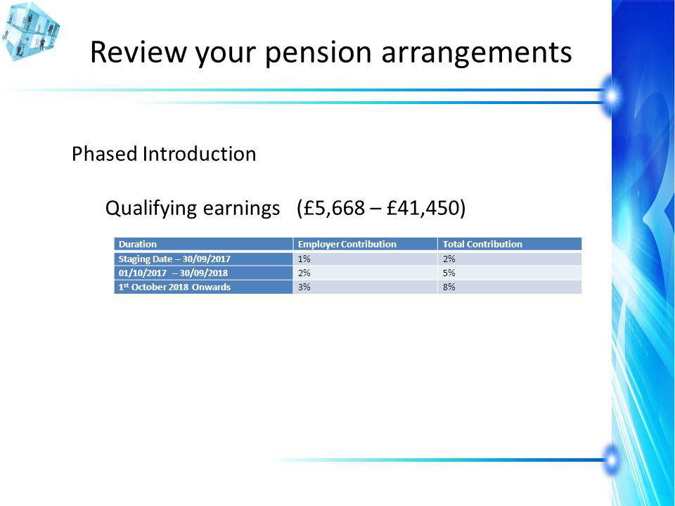 Review your pension arrangements Phased Introduction Qualifying earnings (£5,668 – £41,450) DurationEmployer ContributionTotal Contribution Staging Date – 30/09/20171%2% 01/10/2017 – 30/09/20182%5% 1 st October 2018 Onwards3%8%