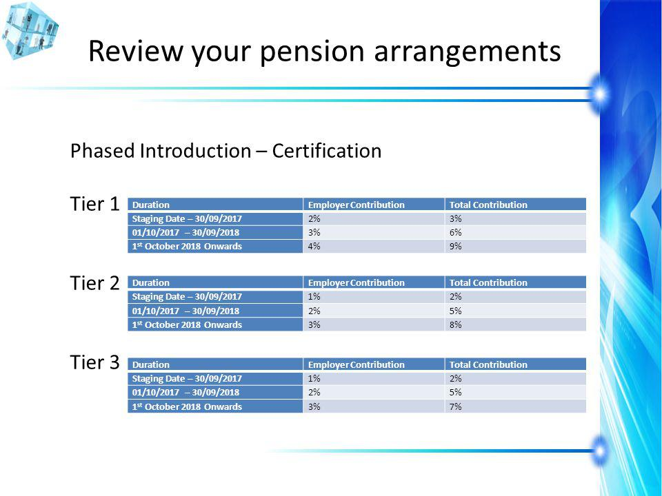Review your pension arrangements Phased Introduction – Certification Tier 1 Tier 2 Tier 3 DurationEmployer ContributionTotal Contribution Staging Date – 30/09/20172%3% 01/10/2017 – 30/09/20183%6% 1 st October 2018 Onwards4%9% DurationEmployer ContributionTotal Contribution Staging Date – 30/09/20171%2% 01/10/2017 – 30/09/20182%5% 1 st October 2018 Onwards3%8% DurationEmployer ContributionTotal Contribution Staging Date – 30/09/20171%2% 01/10/2017 – 30/09/20182%5% 1 st October 2018 Onwards3%7%