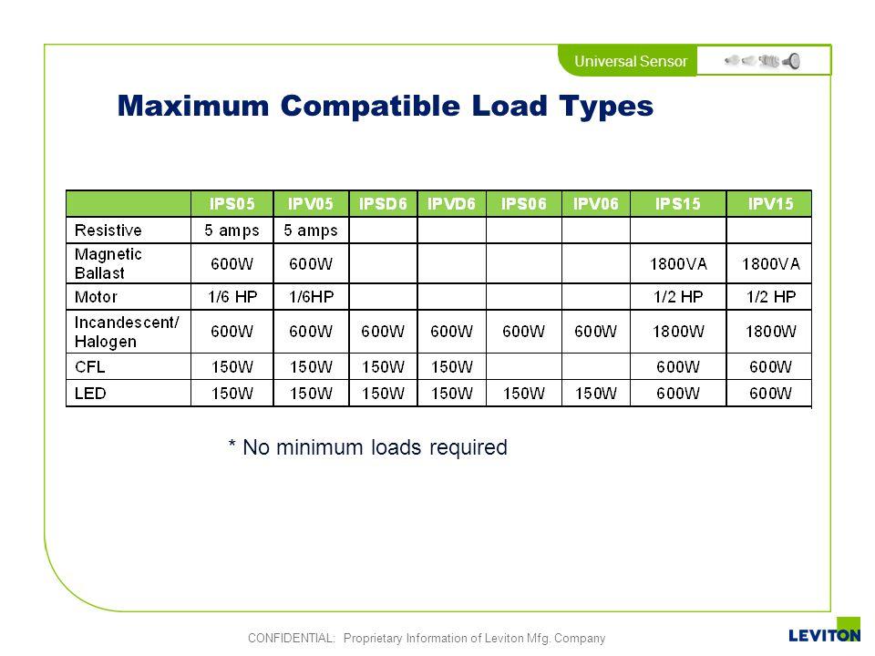Universal Sensor CONFIDENTIAL: Proprietary Information of Leviton Mfg. Company Maximum Compatible Load Types * No minimum loads required