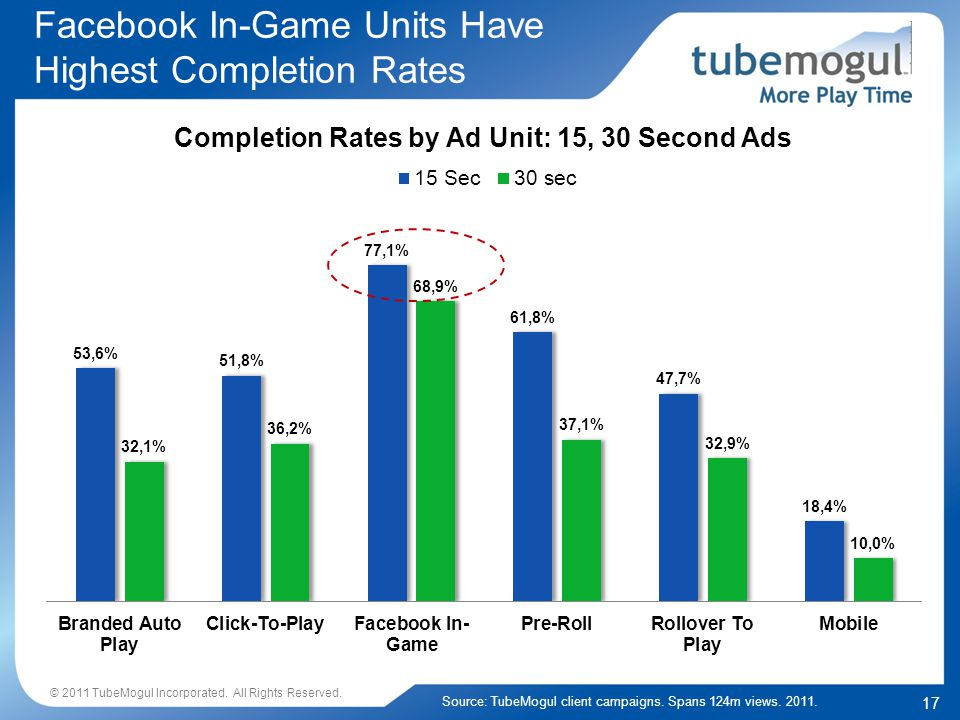 17 Facebook In-Game Units Have Highest Completion Rates Source: TubeMogul client campaigns.