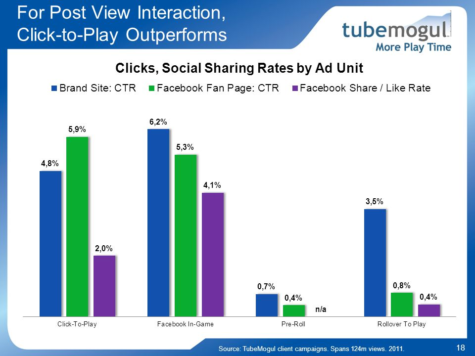 18 For Post View Interaction, Click-to-Play Outperforms Source: TubeMogul client campaigns.