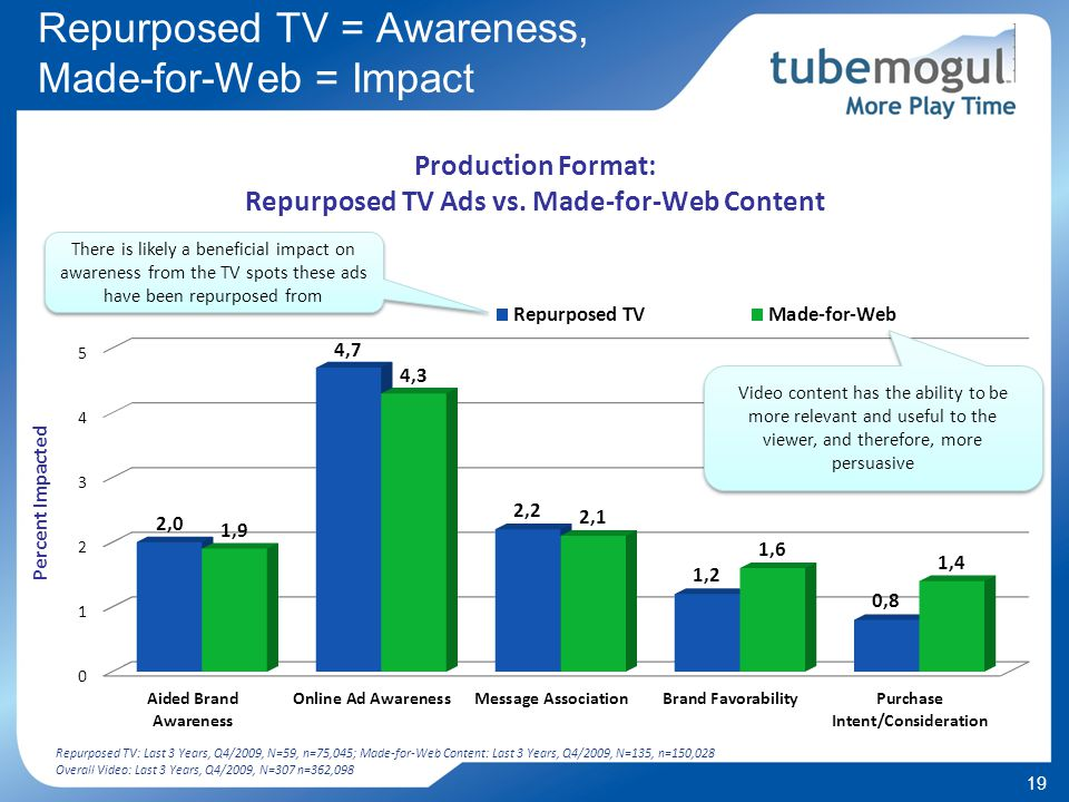 19 Repurposed TV = Awareness, Made-for-Web = Impact Production Format: Repurposed TV Ads vs.