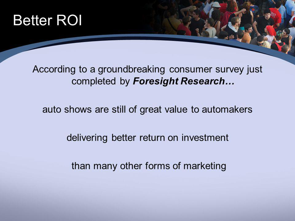 Better ROI According to a groundbreaking consumer survey just completed by Foresight Research… auto shows are still of great value to automakers delivering better return on investment than many other forms of marketing