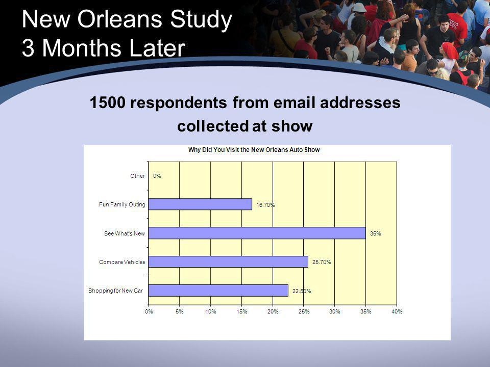 New Orleans Study 3 Months Later 1500 respondents from email addresses collected at show