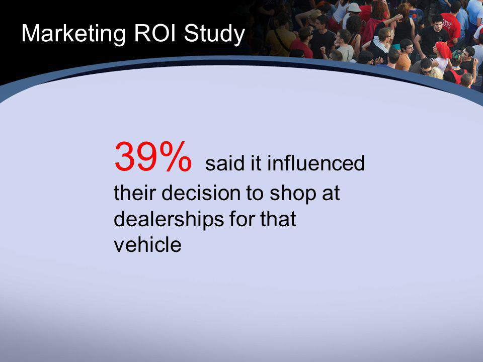 Marketing ROI Study 39% said it influenced their decision to shop at dealerships for that vehicle
