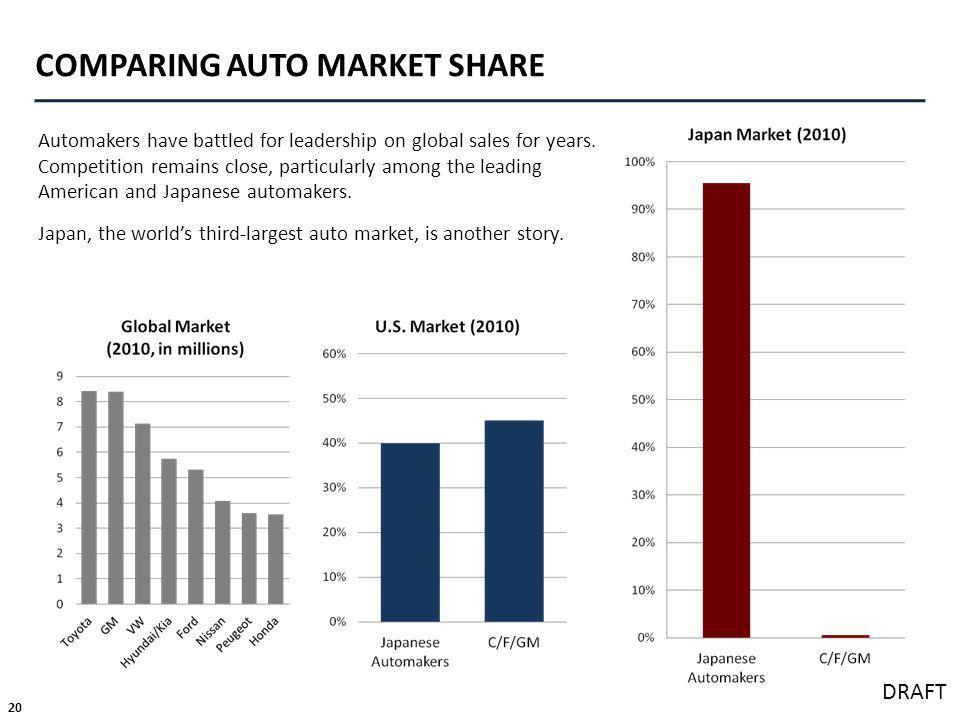 20 DRAFT COMPARING AUTO MARKET SHARE Automakers have battled for leadership on global sales for years.