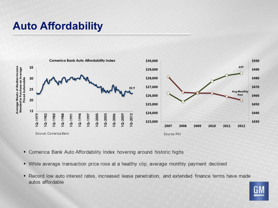 Auto Affordability Comerica Bank Auto Affordability Index hovering around historic highs While average transaction price rose at a healthy clip, avera