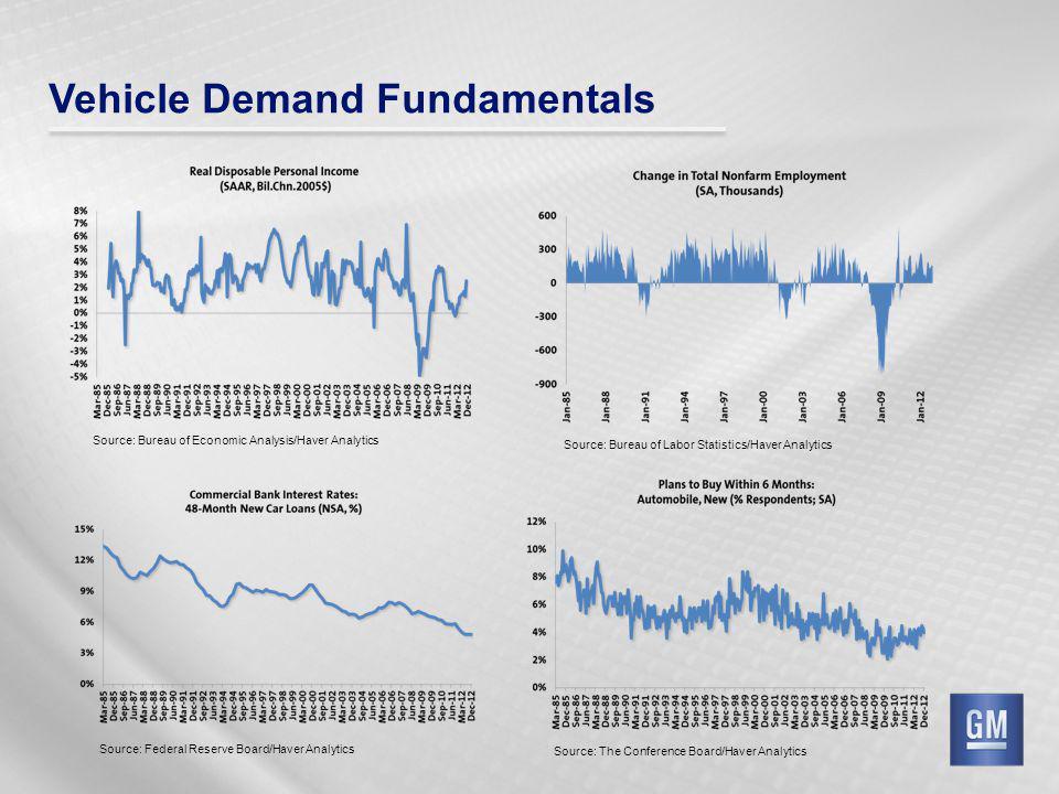 Vehicle Demand Fundamentals Source: Bureau of Economic Analysis/Haver Analytics Source: The Conference Board/Haver Analytics Source: Federal Reserve Board/Haver Analytics Source: Bureau of Labor Statistics/Haver Analytics