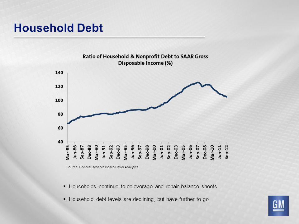 Household Debt Households continue to deleverage and repair balance sheets Household debt levels are declining, but have further to go Source: Federal