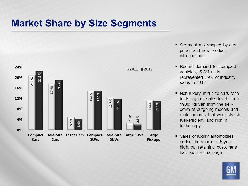 Market Share by Size Segments Segment mix shaped by gas prices and new product introductions Record demand for compact vehicles; 5.8M units represented 39% of industry sales in 2012 Non-luxury mid-size cars rose to its highest sales level since 1988; driven from the sell- down of outgoing models and replacements that were stylish, fuel-efficient, and rich in technology Sales of luxury automobiles ended the year at a 5-year high, but retaining customers has been a challenge