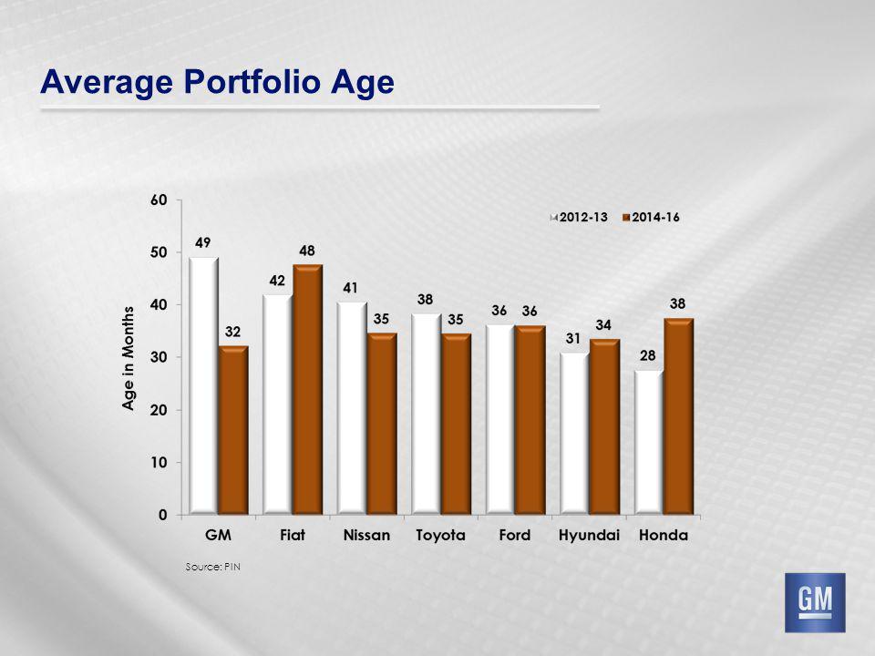 Average Portfolio Age Source: PIN