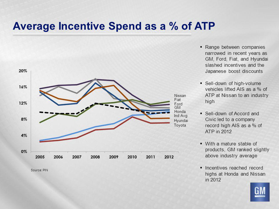 Average Incentive Spend as a % of ATP Source: PIN Range between companies narrowed in recent years as GM, Ford, Fiat, and Hyundai slashed incentives a