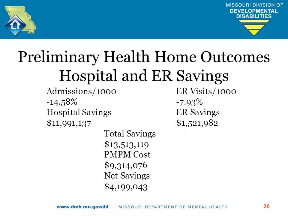 Preliminary Health Home Outcomes Hospital and ER Savings Admissions/1000 ER Visits/1000 -14.58%-7.93% Hospital SavingsER Savings $11,991,137$1,521,982 Total Savings $13,513,119 PMPM Cost $9,314,076 Net Savings $4,199,043 26