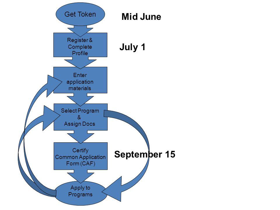 Apply to Programs Select Program & Assign Docs Enter application materials