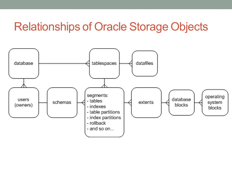 Relationships of Oracle Storage Objects