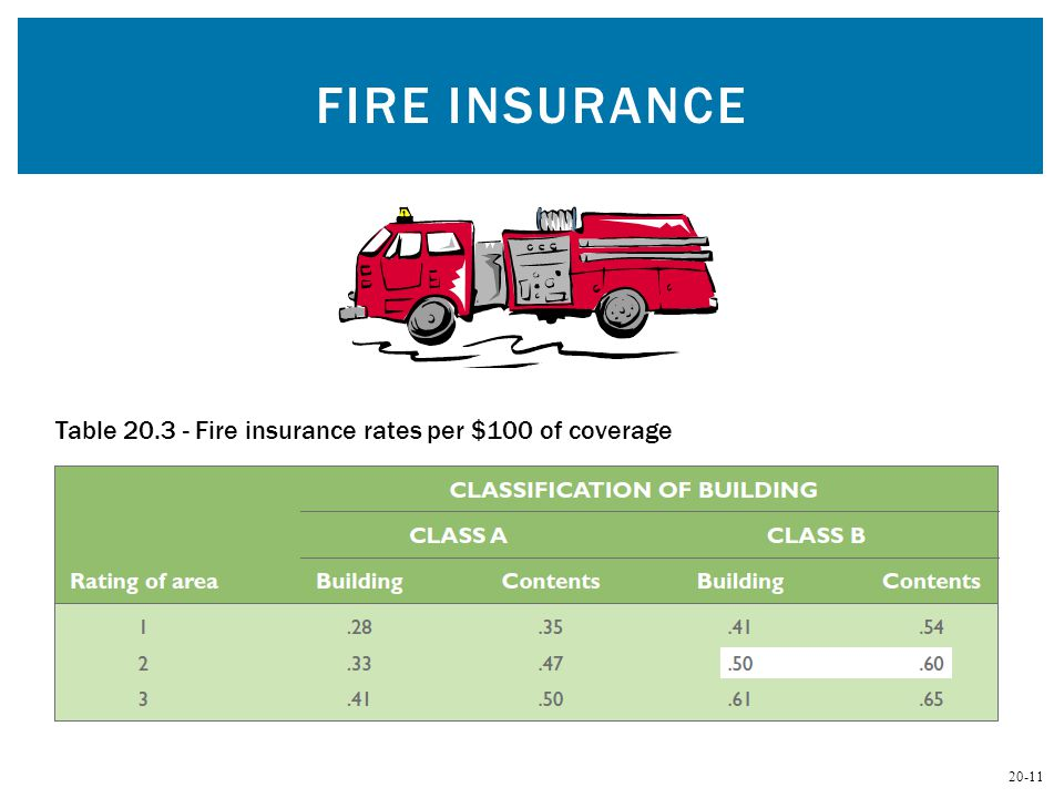 20-11 FIRE INSURANCE Table 20.3 - Fire insurance rates per $100 of coverage