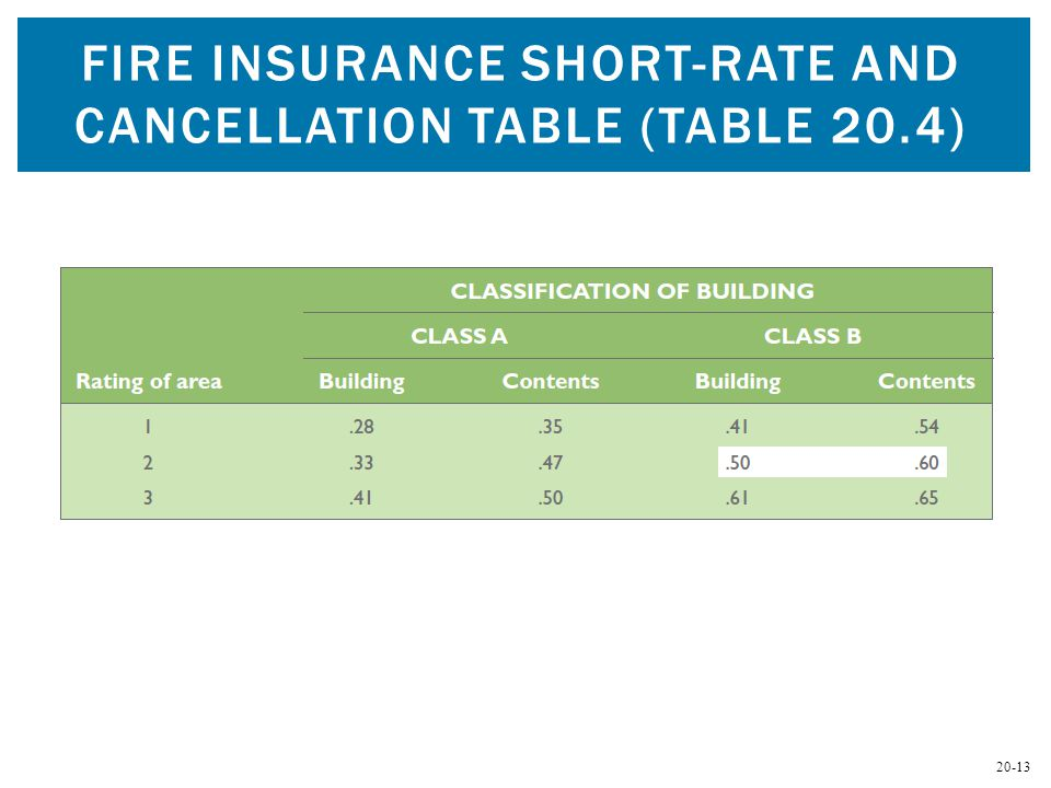 20-13 FIRE INSURANCE SHORT-RATE AND CANCELLATION TABLE (TABLE 20.4)