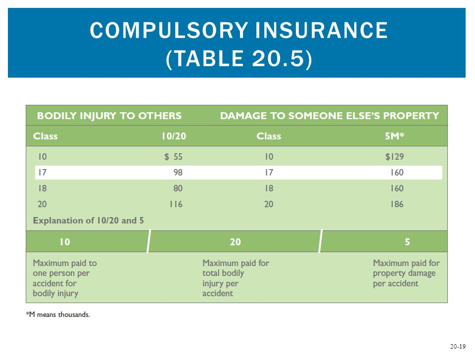 20-19 COMPULSORY INSURANCE (TABLE 20.5)