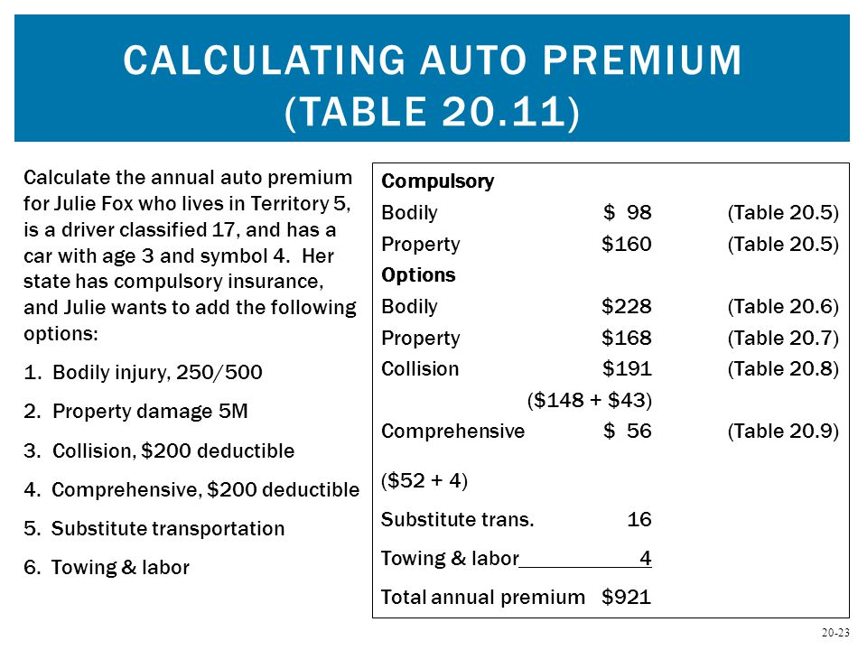20-23 CALCULATING AUTO PREMIUM (TABLE 20.11) Calculate the annual auto premium for Julie Fox who lives in Territory 5, is a driver classified 17, and has a car with age 3 and symbol 4.