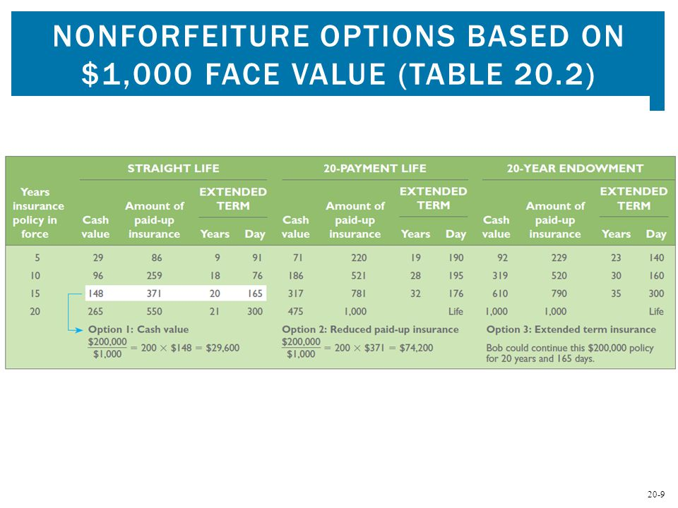 20-9 NONFORFEITURE OPTIONS BASED ON $1,000 FACE VALUE (TABLE 20.2)