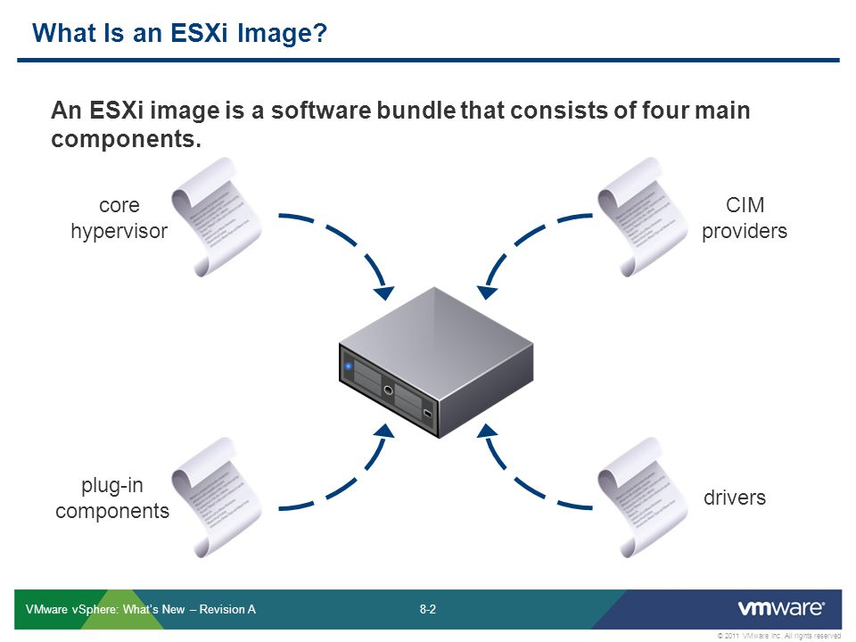 8-2 © 2011 VMware Inc. All rights reserved VMware vSphere: Whats New – Revision A What Is an ESXi Image? core hypervisor CIM providers plug-in compone