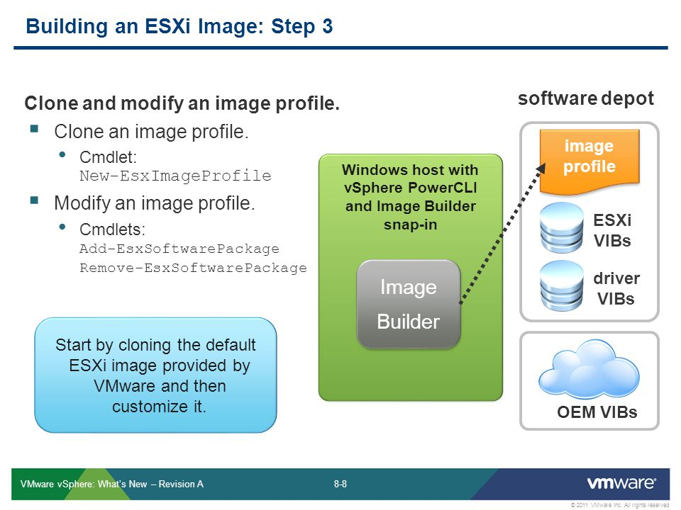 8-8 © 2011 VMware Inc. All rights reserved VMware vSphere: Whats New – Revision A Building an ESXi Image: Step 3 software depot OEM VIBs ESXi VIBs ima