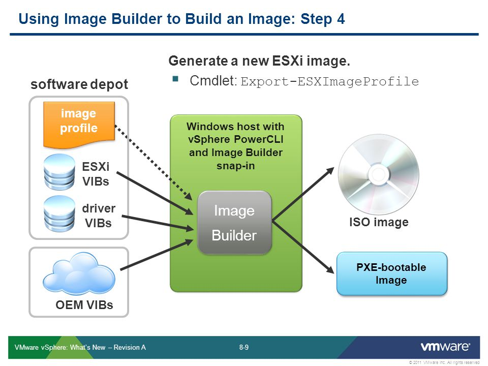 8-9 © 2011 VMware Inc. All rights reserved VMware vSphere: Whats New – Revision A Windows host with vSphere PowerCLI and Image Builder snap-in Using I