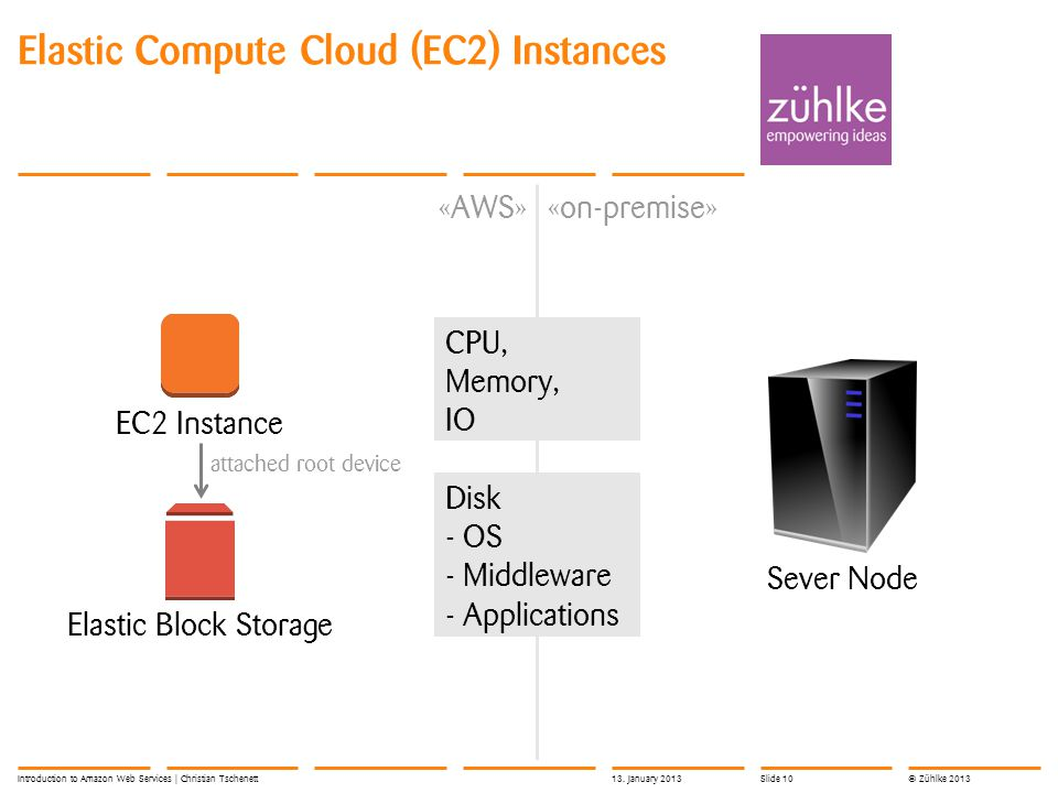 © Zühlke 2013 Elastic Compute Cloud (EC2) Instances Introduction to Amazon Web Services | Christian Tschenett Sever Node «on-premise» EC2 Instance Elastic Block Storage «AWS» attached root device CPU, Memory, IO Disk - OS - Middleware - Applications 13.