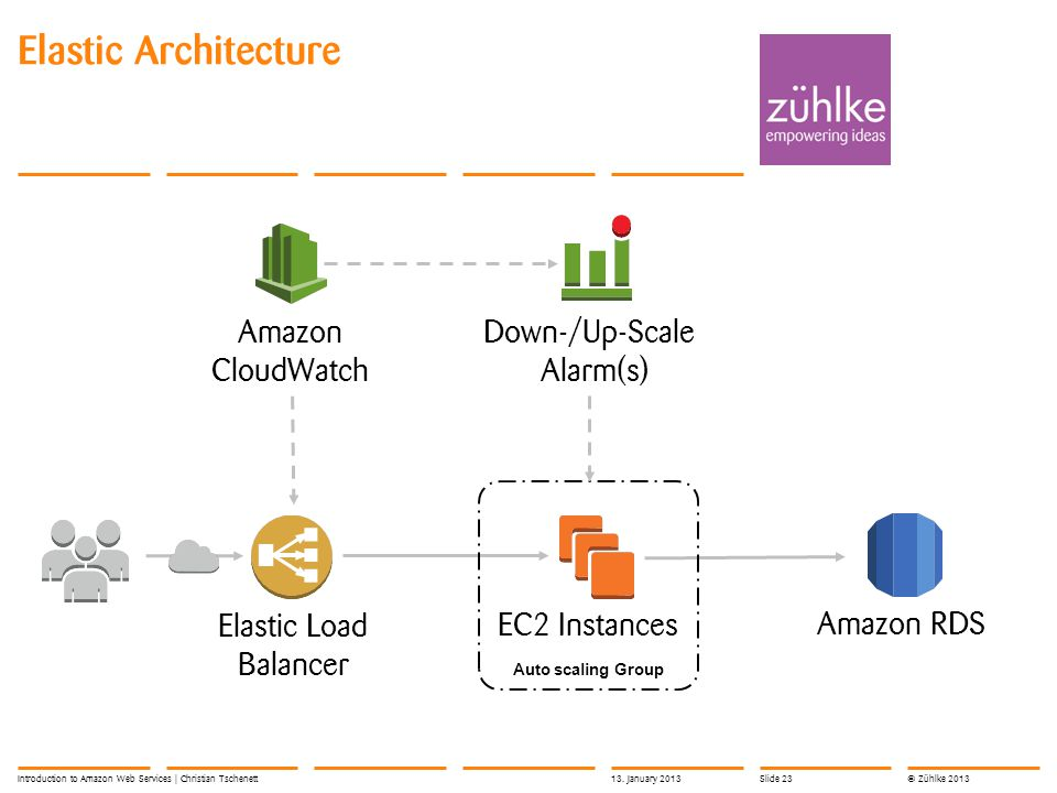 © Zühlke 2013 Elastic Architecture Introduction to Amazon Web Services | Christian Tschenett Alarm(s) Amazon CloudWatch Elastic Load Balancer EC2 Instances Amazon RDS Auto scaling Group Down-/Up-Scale 13.
