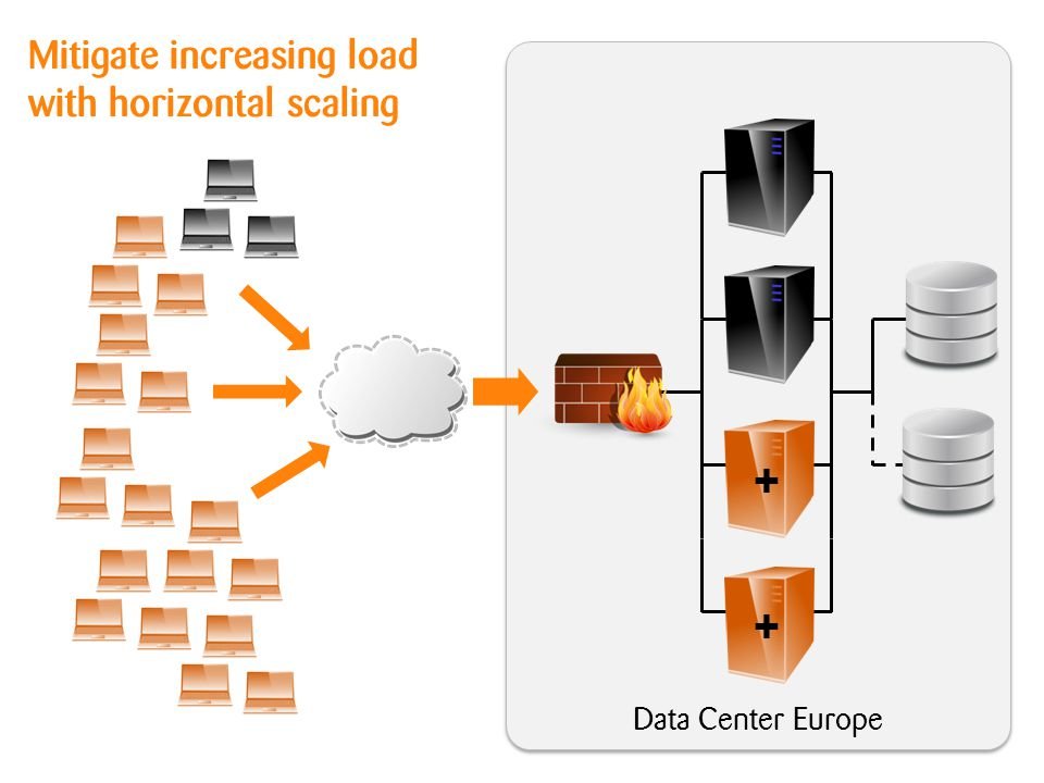 Data Center Europe Mitigate increasing load with horizontal scaling