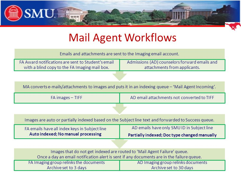 Mail Agent Workflows Images that do not get indexed are routed to Mail Agent Failure queue.