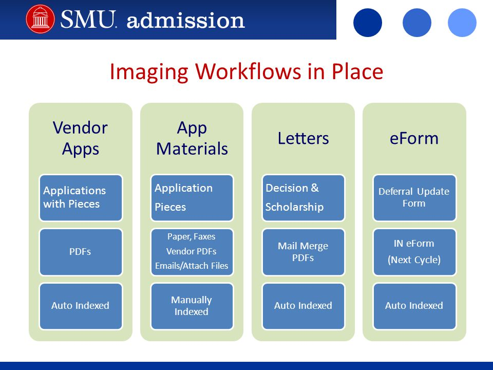 Imaging Workflows in Place Vendor Apps Applications with Pieces PDFsAuto Indexed App Materials Application Pieces Paper, Faxes Vendor PDFs Emails/Attach Files Manually Indexed Letters Decision & Scholarship Mail Merge PDFs Auto Indexed eForm Deferral Update Form IN eForm (Next Cycle) Auto Indexed