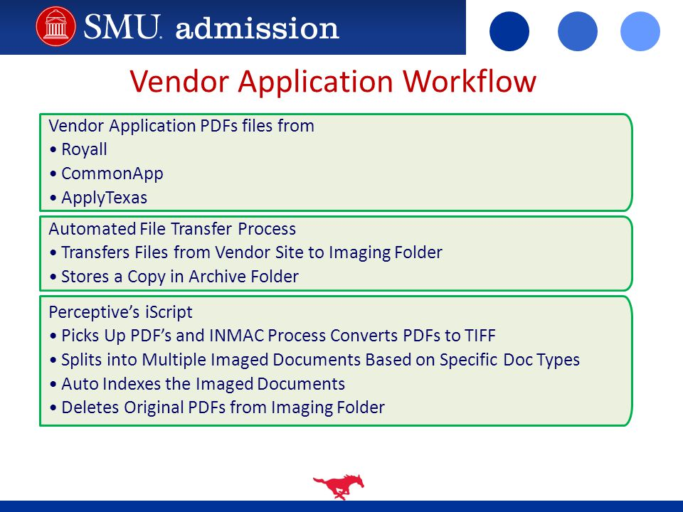 Vendor Application Workflow Vendor Application PDFs files from Royall CommonApp ApplyTexas Automated File Transfer Process Transfers Files from Vendor