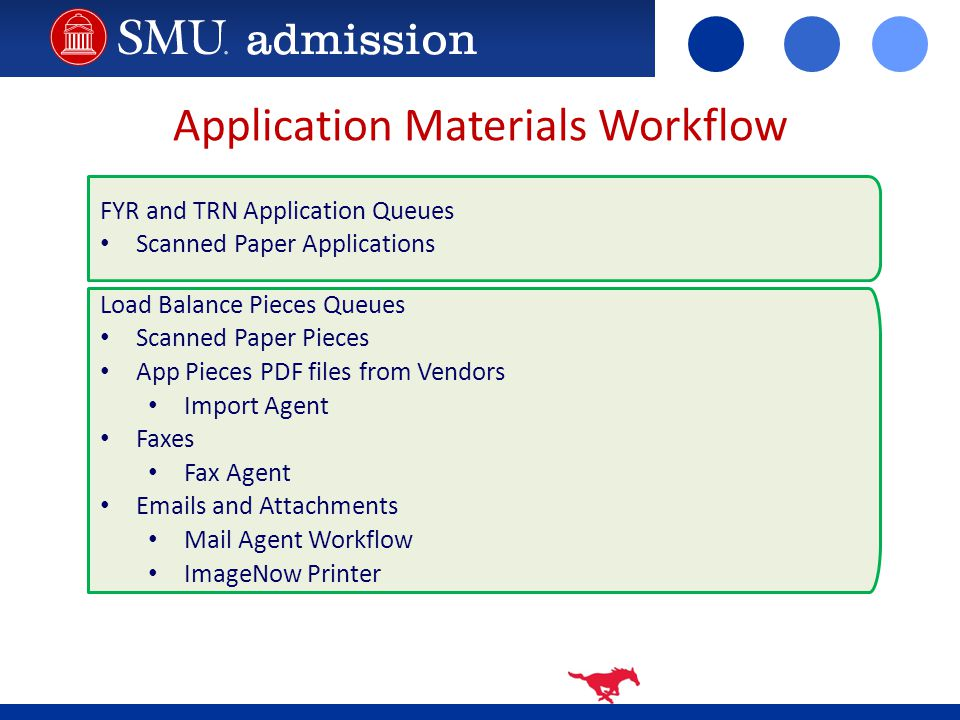 Application Materials Workflow FYR and TRN Application Queues Scanned Paper Applications Load Balance Pieces Queues Scanned Paper Pieces App Pieces PDF files from Vendors Import Agent Faxes Fax Agent Emails and Attachments Mail Agent Workflow ImageNow Printer