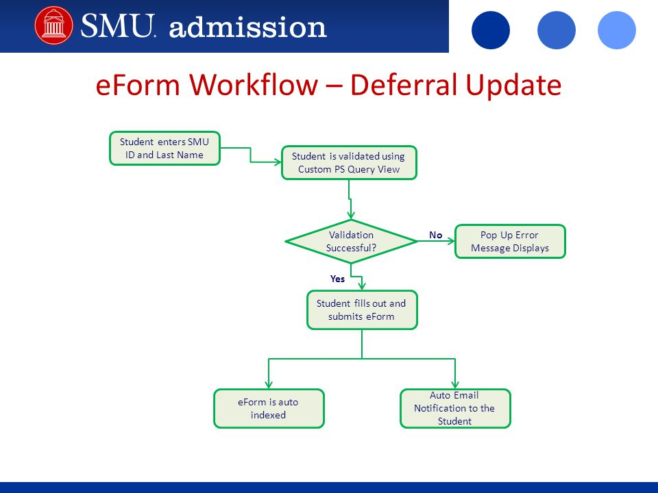 eForm Workflow – Deferral Update Student enters SMU ID and Last Name Student is validated using Custom PS Query View Validation Successful? Student fi