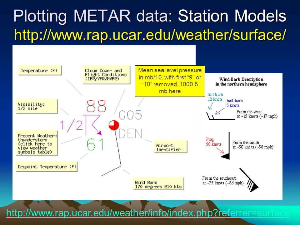 Plotting METAR data: Station Models http://www.rap.ucar.edu/weather/surface/ Mean sea level pressure in mb/10, with first 9 or 10 removed.