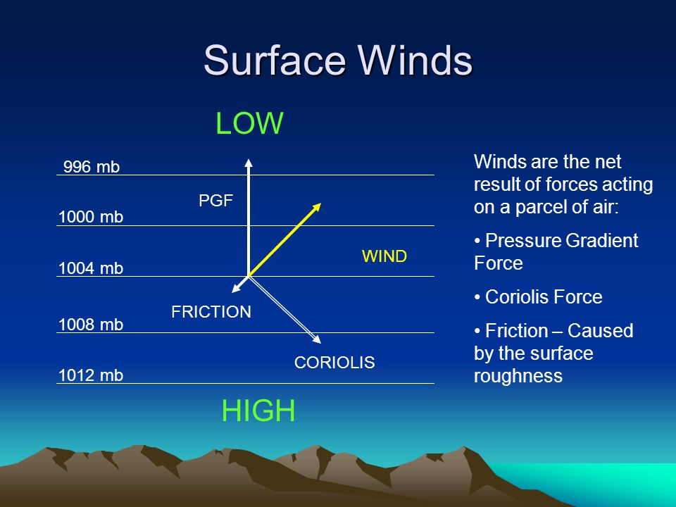 Surface Winds Winds are the net result of forces acting on a parcel of air: Pressure Gradient Force Coriolis Force Friction – Caused by the surface roughness 996 mb 1000 mb 1004 mb 1008 mb 1012 mb HIGH LOW WIND PGF CORIOLIS FRICTION
