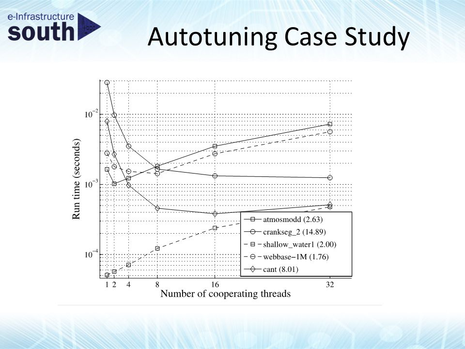 Autotuning Case Study