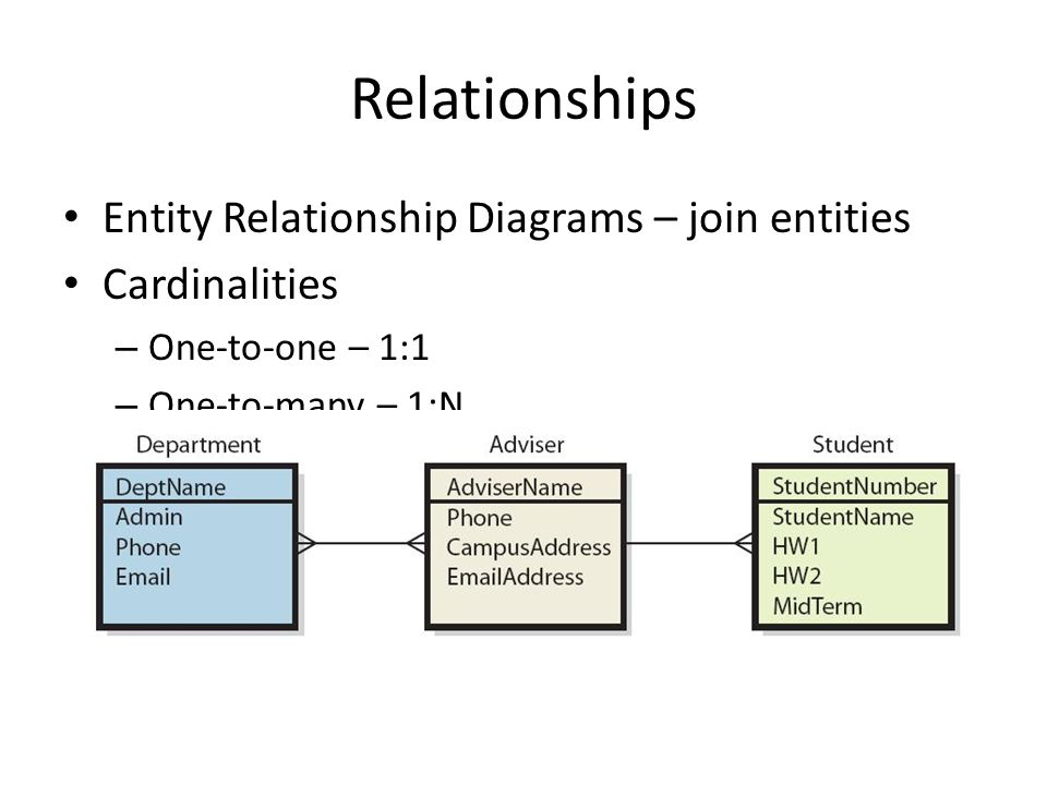 Entity Relationship Diagrams – join entities Cardinalities – One-to-one – 1:1 – One-to-many – 1:N – Many-to-many – N:M Relationships