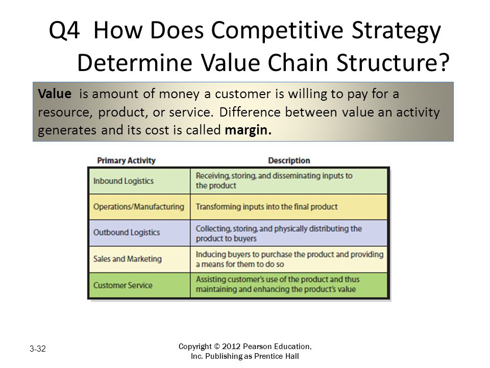 Q4 How Does Competitive Strategy Determine Value Chain Structure? Copyright © 2012 Pearson Education, Inc. Publishing as Prentice Hall 3-32 Value is a