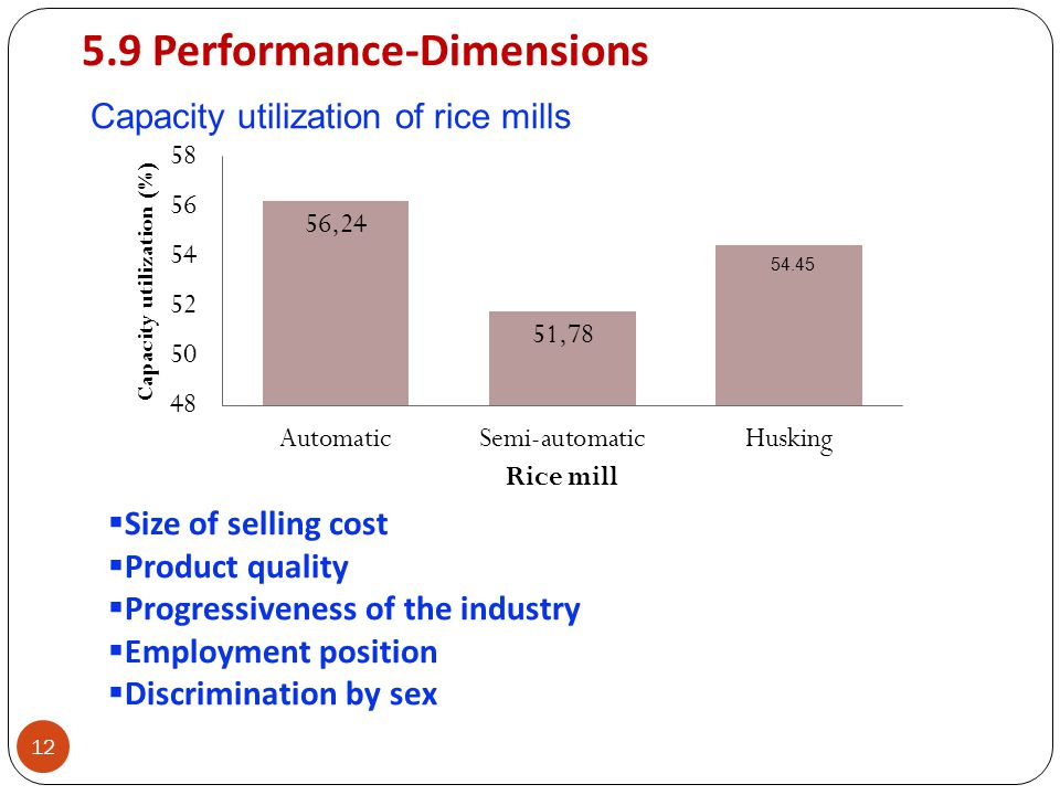 5.9 Performance-Dimensions 12 Capacity utilization of rice mills Size of selling cost Product quality Progressiveness of the industry Employment posit