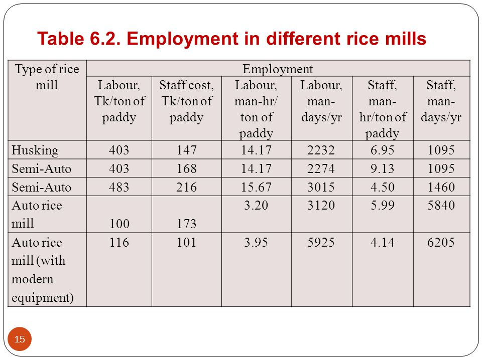 15 Type of rice mill Employment Labour, Tk/ton of paddy Staff cost, Tk/ton of paddy Labour, man-hr/ ton of paddy Labour, man- days/yr Staff, man- hr/ton of paddy Staff, man- days/yr Husking 403147 14.1722326.951095 Semi-Auto 403168 14.1722749.131095 Semi-Auto 483216 15.6730154.501460 Auto rice mill 100173 3.2031205.995840 Auto rice mill (with modern equipment) 1161013.9559254.146205 Table 6.2.