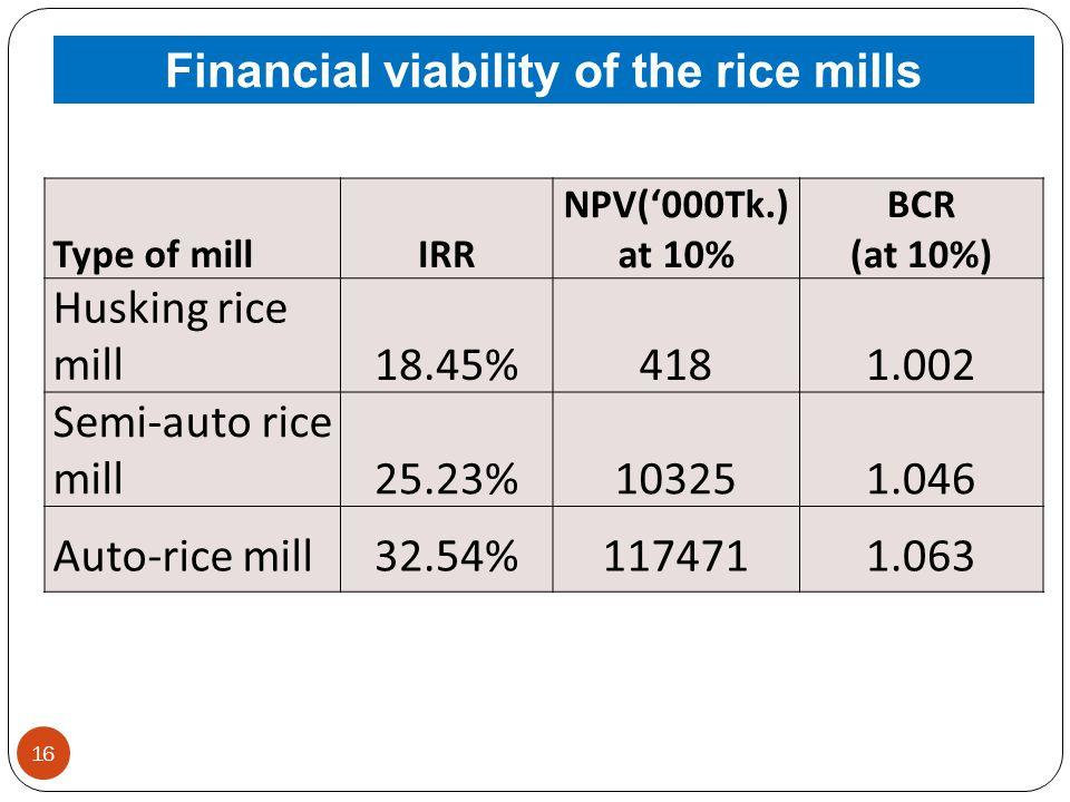 16 Type of millIRR NPV(000Tk.) at 10% BCR (at 10%) Husking rice mill18.45%4181.002 Semi-auto rice mill25.23%103251.046 Auto-rice mill32.54%1174711.063 Financial viability of the rice mills