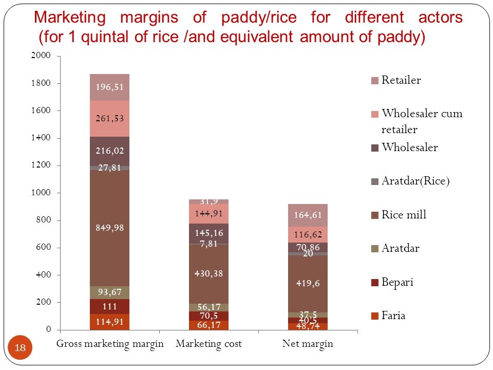18 Marketing margins of paddy/rice for different actors (for 1 quintal of rice /and equivalent amount of paddy)